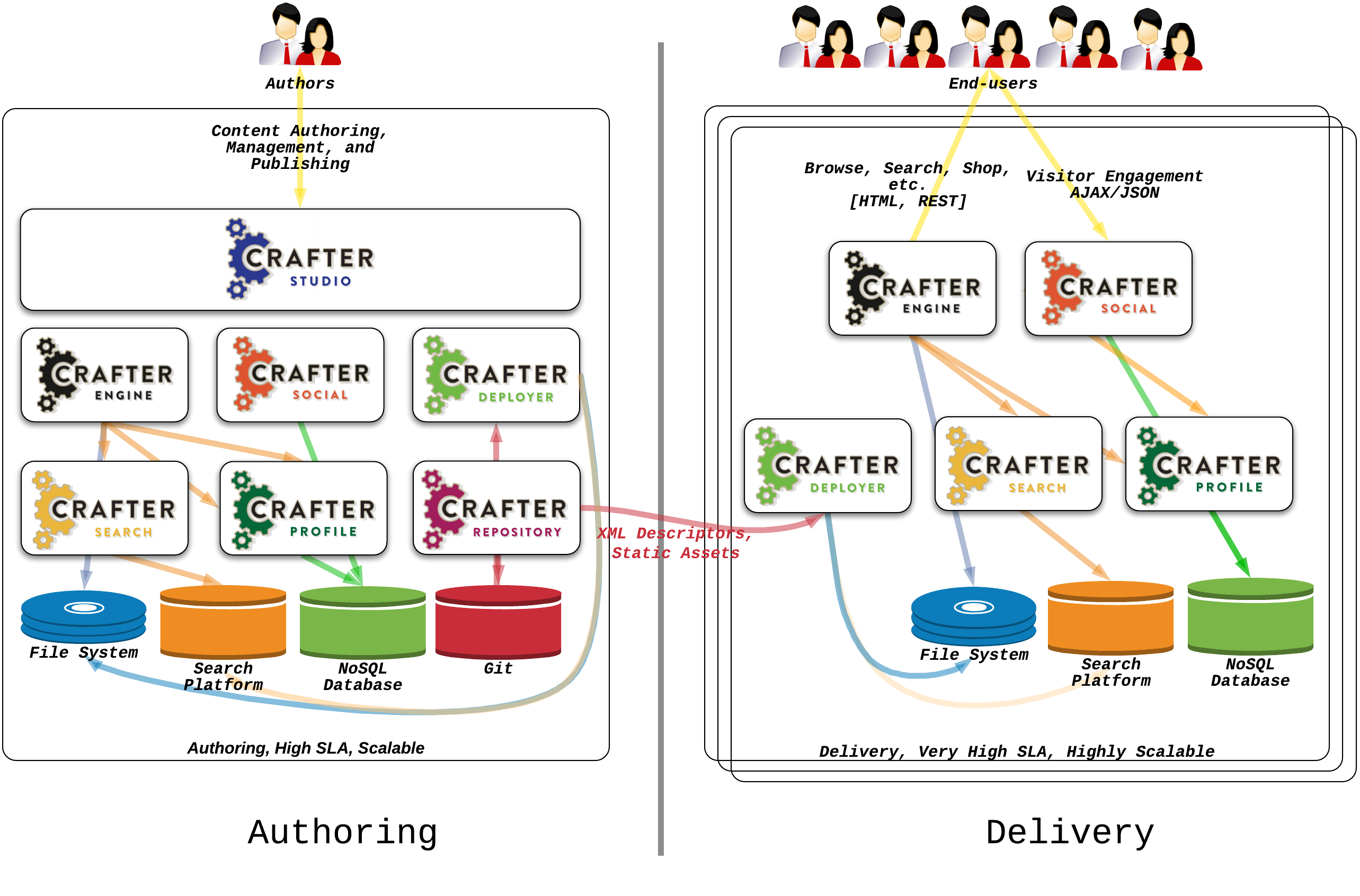 crafter cms architecture