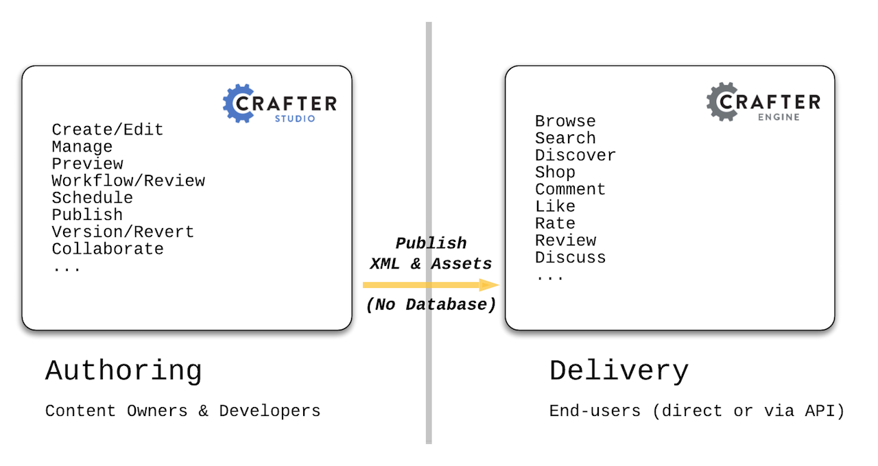 Crafter CMS Architecture — Crafter CMS 3 1 0 documentation