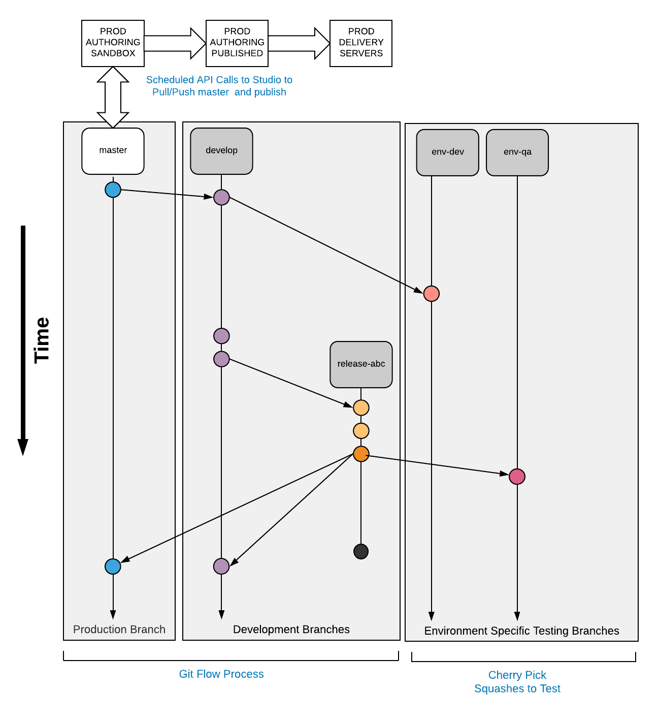 Implementation of the DevOps Workflow [Code Forward