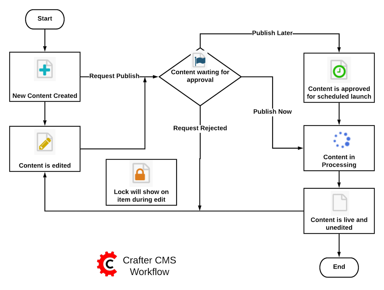Workflows  U2014 Crafter Cms 3 1 5 Documentation